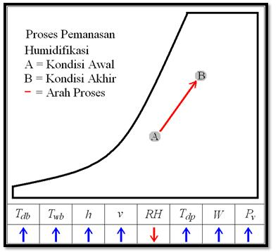 17. Proses Pemanasan Humidifikasi