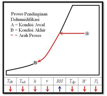 18. Proses Pendinginan Dehumidifikasi