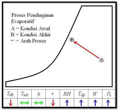 19. Proses Pendinginan Evaporatif