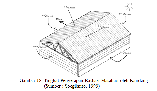 Image Result For Gambar Konstruksi Kandang