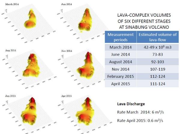 sgp, sarasehan geologi populer, lava, magma, kubah lava, aliran piroklastik, freatik, magmatik, sinabung, gunung sinabung, tanah karo, perkiraan gunung sinabung berhenti meletus